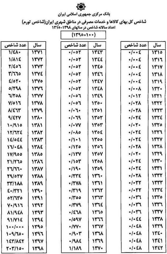 اعداد شاخص سالانه جهت محاسبه میزان مهریه به وجه رایج