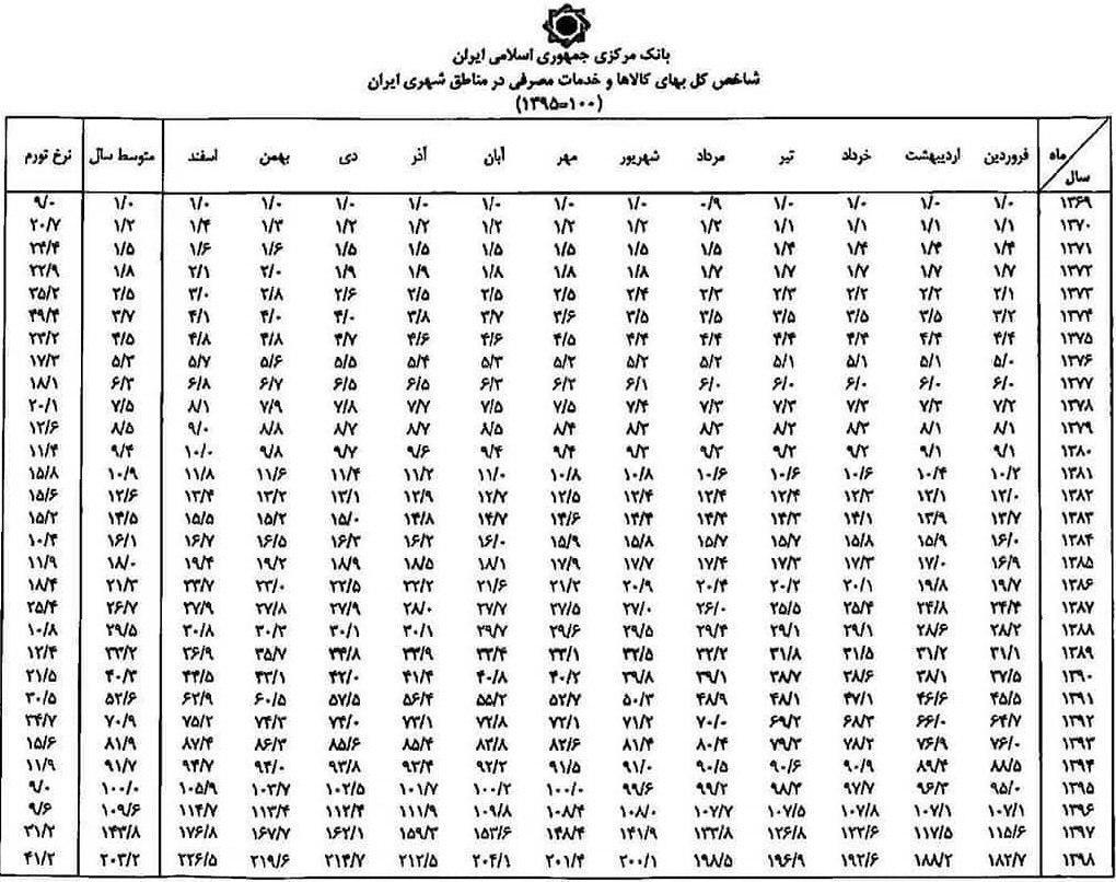 اعداد شاخص ماهانه جهت محاسبه تأخیر تأدیه