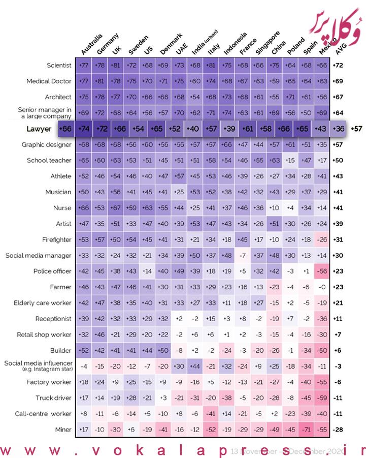جدول نتایج نظرسنجی مؤسسه yougov درباره محترم ترین مشاغل در ۱۶ کشور جهان