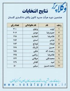 اعلام نتایج اولیه انتخابات هیات مدیره کانون وکلای گلستان
