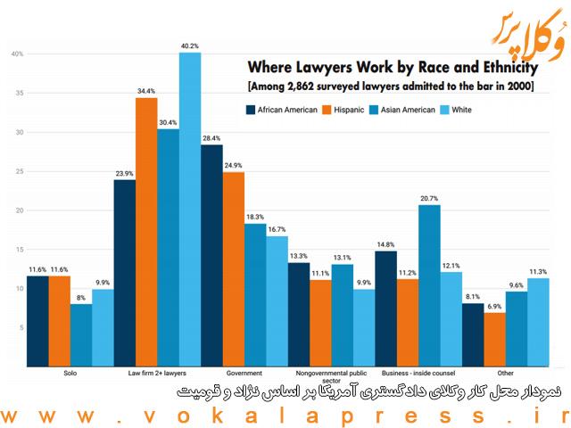 نمودار محل کار وکلای دادگستری آمریکا بر اساس نژاد و قومیت