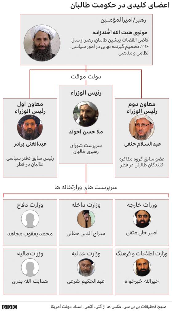 اعضای کلیدی حکومت طالبان موسوم به امارت اسلامی افغانستان
