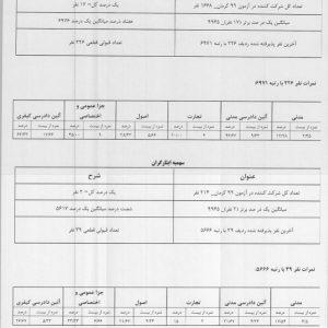 جدول تحلیلی بر اساس نتایج به دست آمده در آزمون وکالت 1399